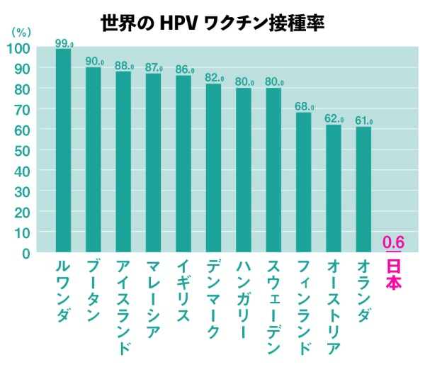 「Countries Including HPV Vaccine in their National Immunization Programs (NIPs):Year Introduced, Target Age Groups, Delivery Method, and Coverage, 2006‒2015a」をもとに作成